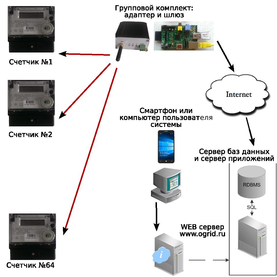 Построение системы